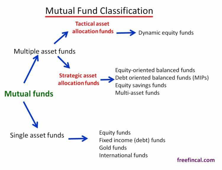 mutual-fund-classification