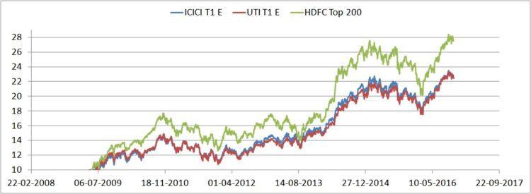 hdfc-top-200-nps-icici-t1-e-vs-uti-t1-e