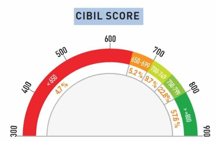 cibil-score