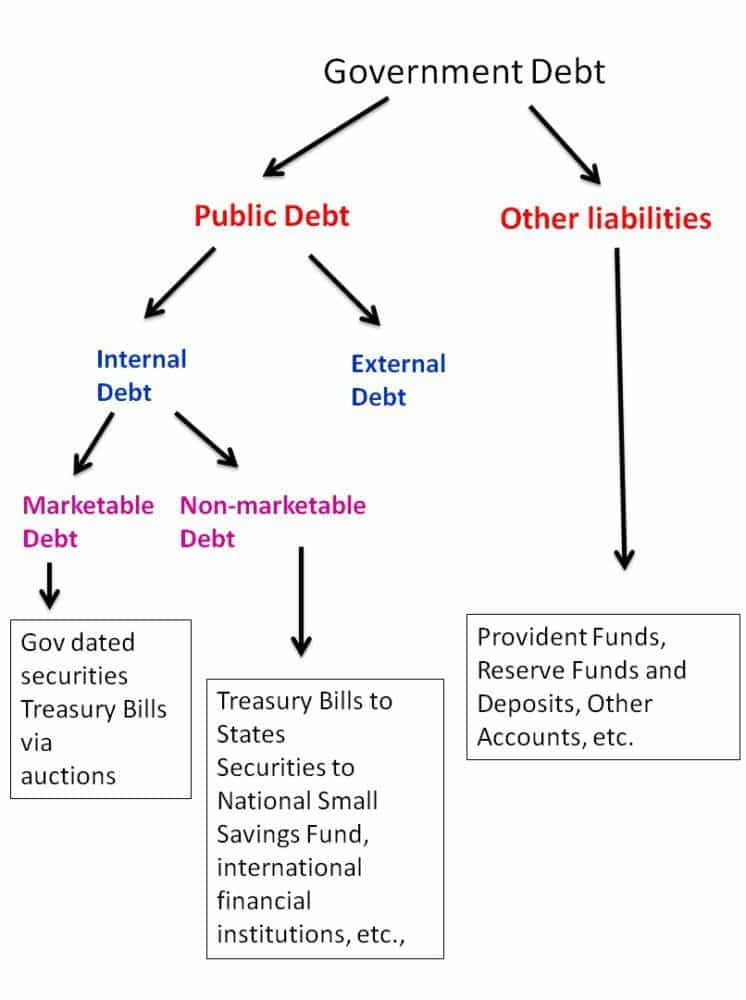 government-debt-india-2