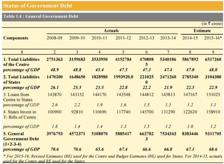 government-debt-india-ratio-gdp