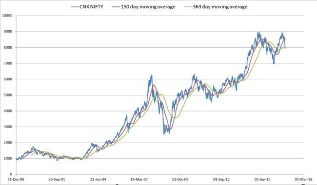 nifty-valuation-nov-2016-1