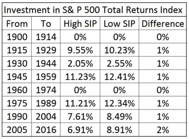 s-p-500-dollar-cost-averaging