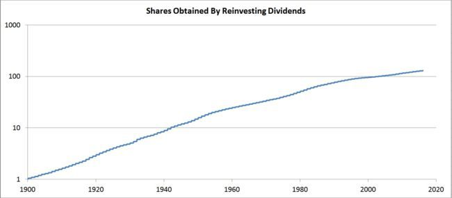 sp500-dividends