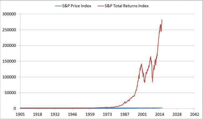 sp500-total-returns-index
