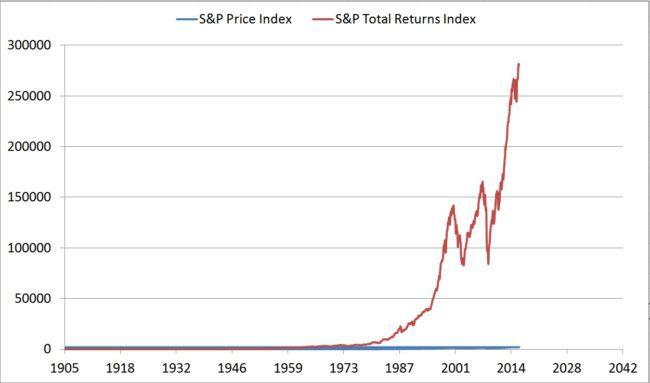 sp500-total-returns-index