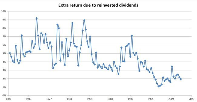 sp500-total-returns-index-extra-return