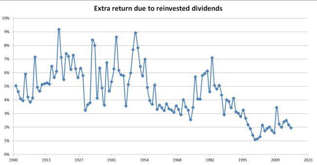 sp500-total-returns-index-extra-return