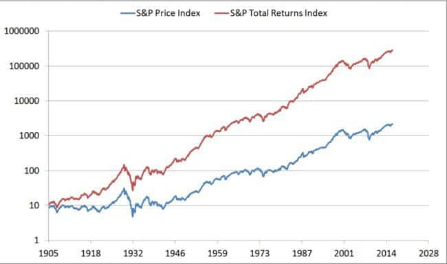 sp500-total-returns-index-log-plot