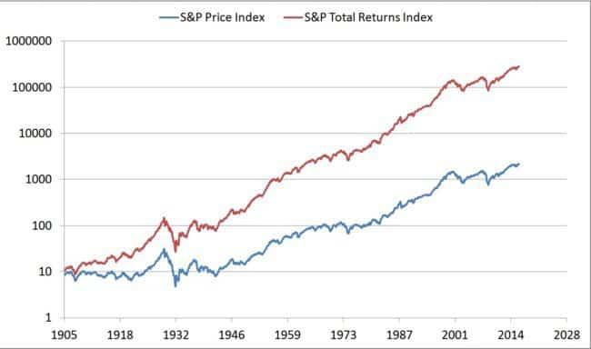 sp500-total-returns-index-log-plot