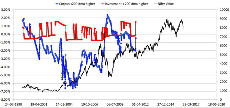 5Y nifty excess percentage - Nifty 200 DMA: Buying High vs Buying Low