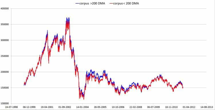 5Y nifty just two - Nifty 200 DMA: Buying High vs Buying Low