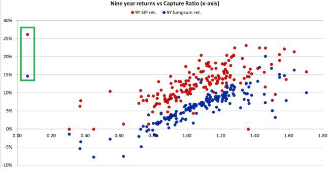 capture-ratio-mutual-funds-9y