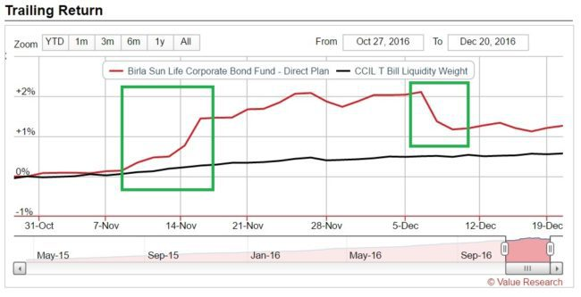corporate-bond-fund-2