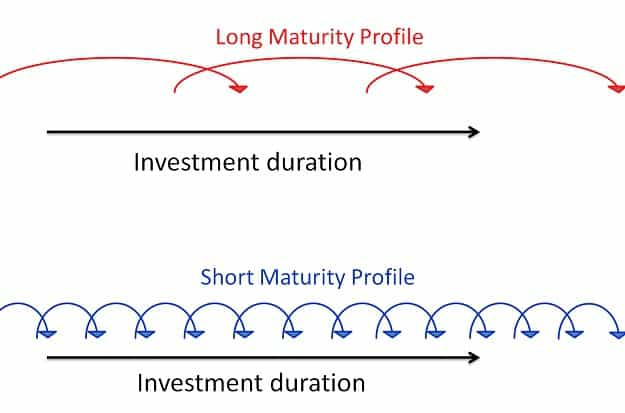 debt-fund-maturity-profile