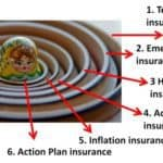 Do you have an action plan insurance?