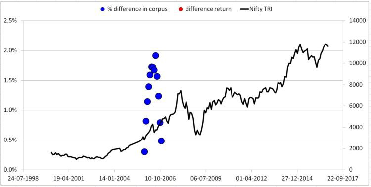 "nifty TRI 10Y cash - Buying ""low"" with ""active"" cash vs buying systematically: still a surprise!"