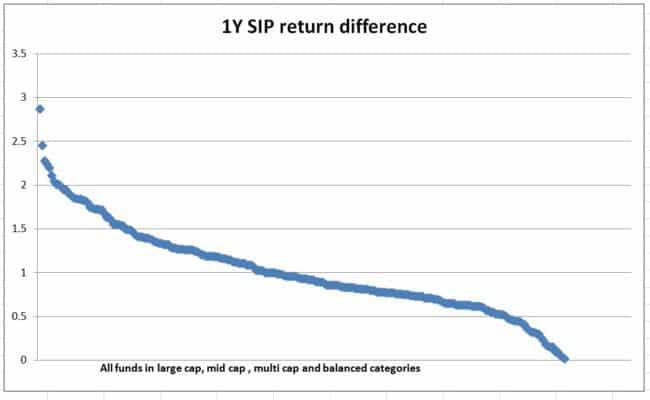 1y-sip-return-differece