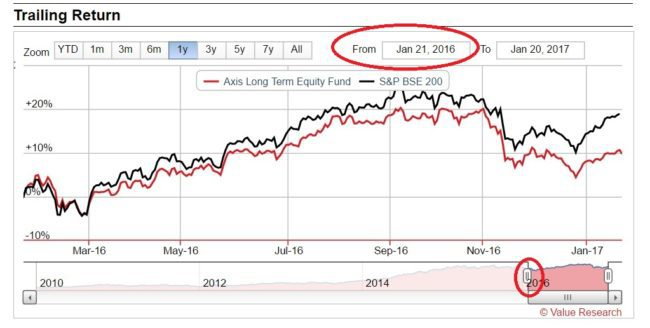 Axis Long Term Equity 650x328 - Should I Exit Axis Long Term Equity Fund?