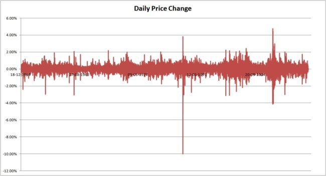 Daily price change 650x351 - Fat Tails: The True Nature of Stock Market Returns - Part 1