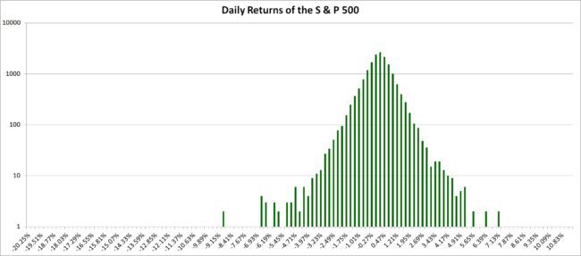 Daily returns S and P 500 log 650x287 - Fat Tails: The True Nature of Stock Market Returns - Part 1