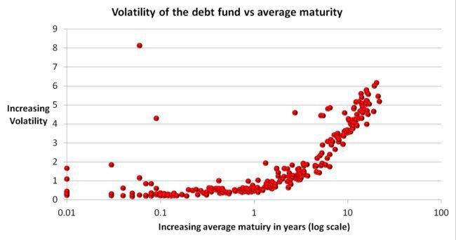 debt-fund-volatility