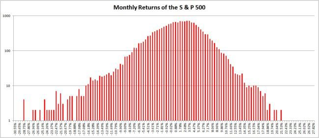 Monthly returns S and P 500 650x282 - Fat Tails: The True Nature of Stock Market Returns - Part 1