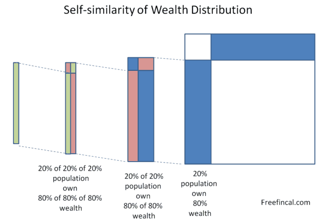 fractral nature wealth distribution 650x447 - The 80/20 rule: Making sense of richest 1% Indians owning 58% wealth!