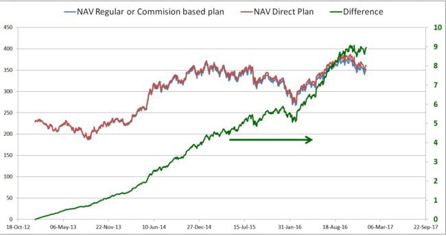 new-nav-difference