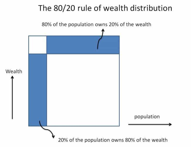 pareto principle 80 20 wealth distribution 650x502 - The 80/20 rule: Making sense of richest 1% Indians owning 58% wealth!