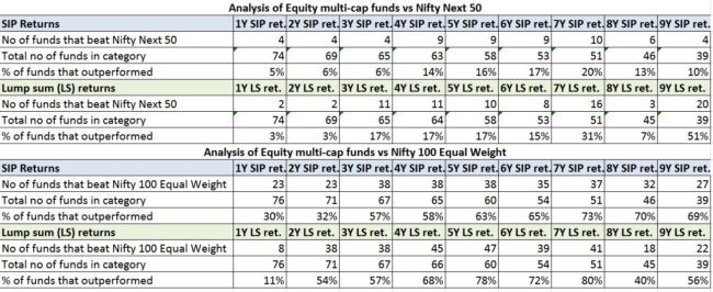 Nifty 100 Equal Weight 3 650x266 - The NIFTY 100 Equal Weight Index As a Mutual Fund Benchmark
