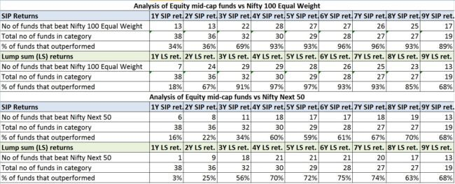 Nifty 100 Equal Weight 4 650x264 - The NIFTY 100 Equal Weight Index As a Mutual Fund Benchmark
