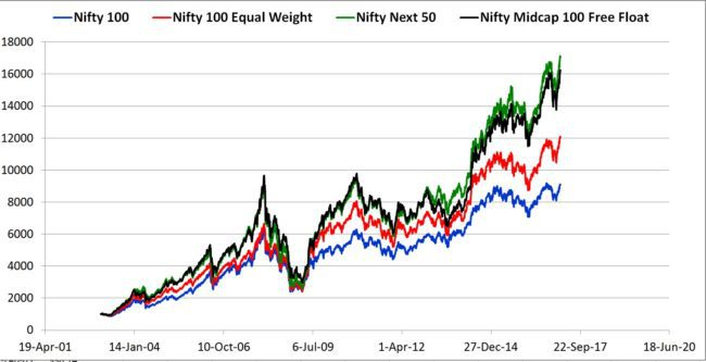 Nifty 100 Equal Weight 650x333 - The NIFTY 100 Equal Weight Index As a Mutual Fund Benchmark
