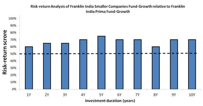 Risk return score 650x338 - Freefincal Q & A: Franklin Prima Fund vs Franklin Smaller Companies Fund