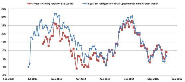 UTI oppurtunities 4 650x288 - Mutual Fund Review: UTI Opportunities Fund
