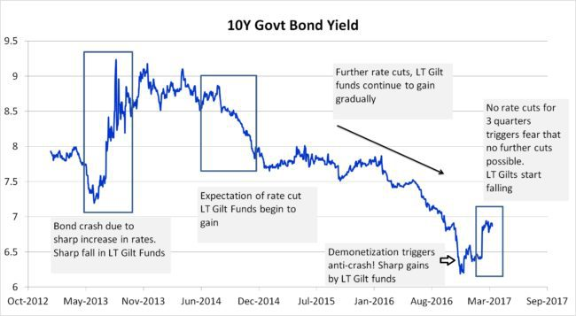 10 year Government bond yield 650x357 - Why are Long Term Gilt Funds Falling?
