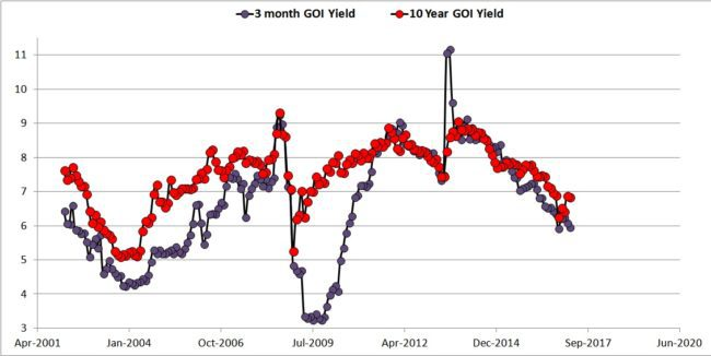 Bond yield 3 months 10Y 650x326 - The Bond Yield Curve as an indicator of what's going on with the economy