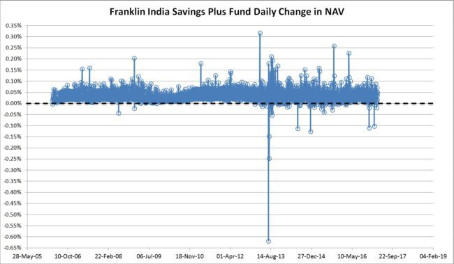 Franklin India Savings Plus daily NAV 650x379 - Franklin India Savings Plus Fund - A Debt Fund For First-time Investors?
