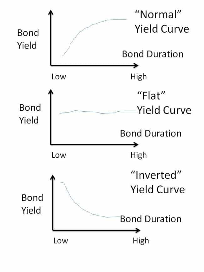 Yield curve 650x867 - The Bond Yield Curve as an indicator of what's going on with the economy