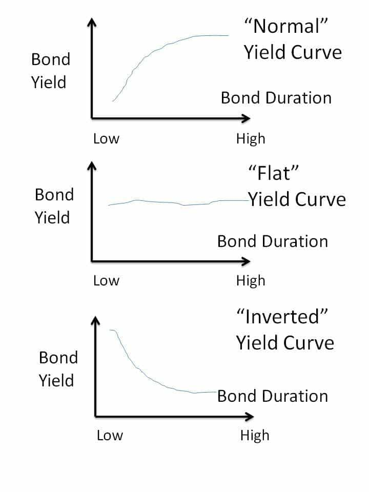 Forex bond yields