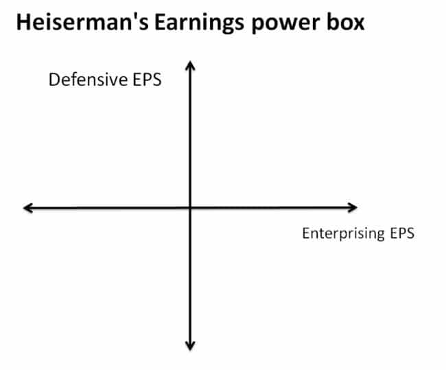 Heisermans Earnings power box 3 650x539 - Pros & Cons of Finding Stocks with Earnings Power for Long-Term Profits