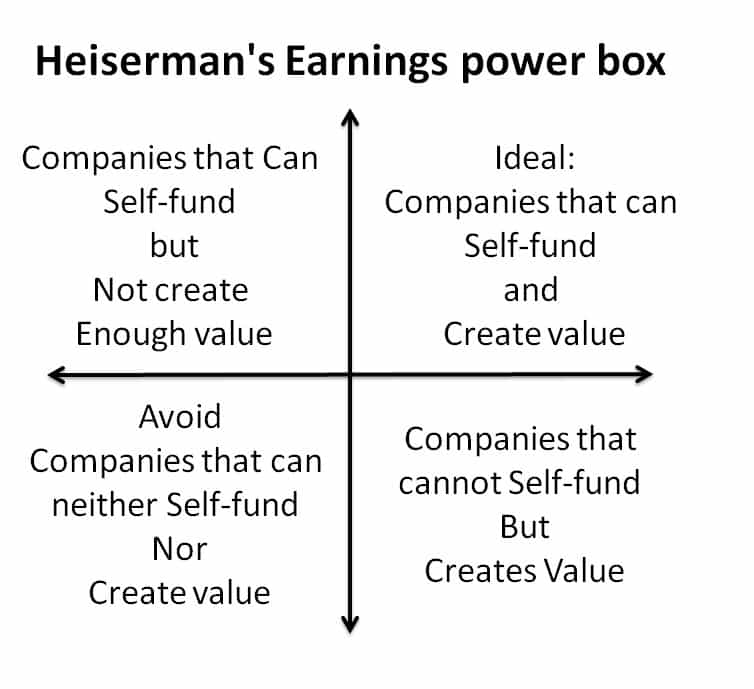 Hewitt Heiserman Jr.'s Earnings Power Box: plot of Defensive EPS (earnings per share) vs Enterprising EPSf