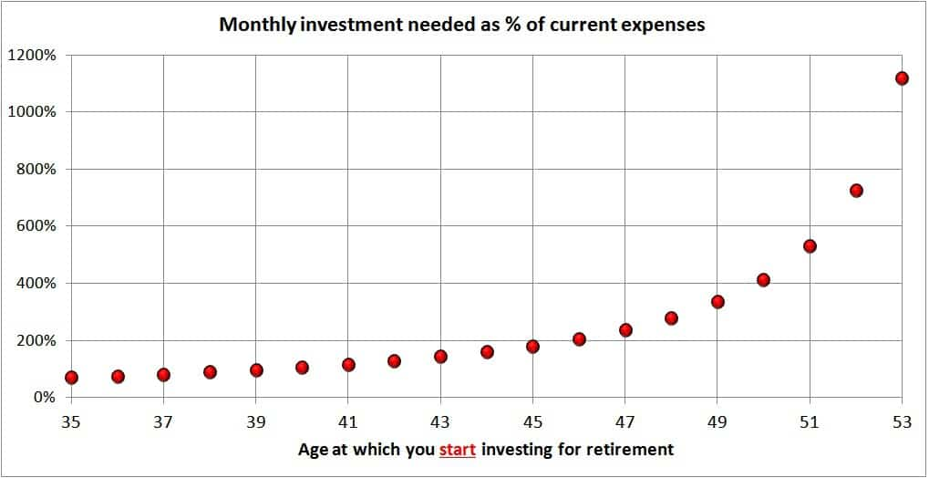 Retirement investing delay - I started investing Late, Can I Catch Up?