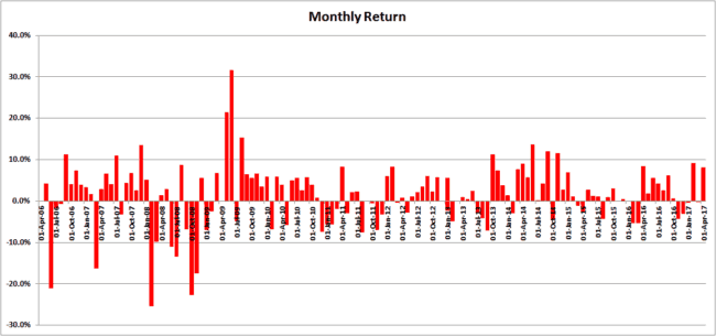 annualized return 5 650x305 - Visualising The Annualized Return and Volatility