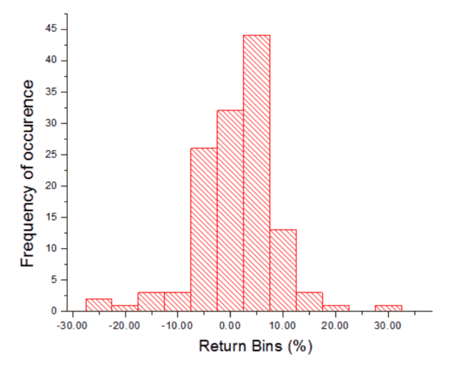 annualized return 6 650x529 - Visualising The Annualized Return and Volatility