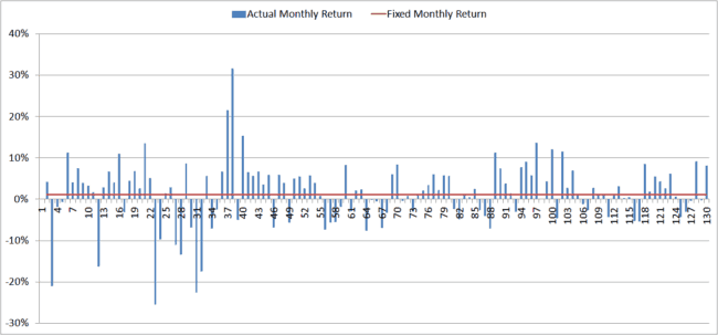annualized return 9 650x303 - Visualising The Annualized Return and Volatility
