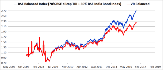 BSE Balanced vs VR Balanced 650x279 - Using Balanced Mutual Funds As The Core Equity Portfolio Holding