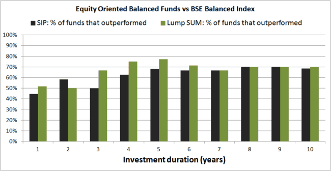 Balanced Funds vs BSE Balanced 650x336 - Using Balanced Mutual Funds As The Core Equity Portfolio Holding