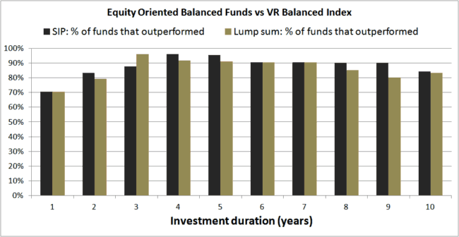 Balanced Funds vs VR Balanced 650x336 - Using Balanced Mutual Funds As The Core Equity Portfolio Holding