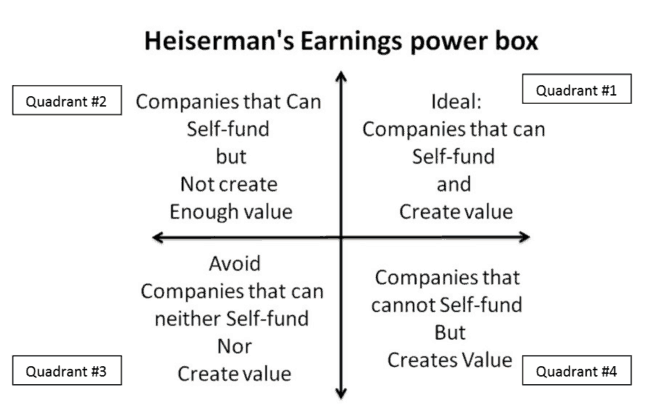 Earnings Power Box four quadrants 650x416 - Pros & Cons of Finding Stocks with Earnings Power for Long-Term Profits